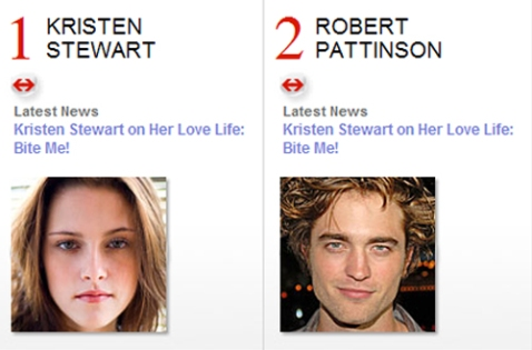 Kristen Stewart is #1, Robert Pattinson is #2  in People Mag's Top 25 Celebrity Hotlist