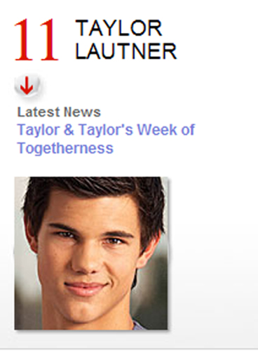 Taylor Lautner is #11 on People Mag's Top 25 Celebrity Hotlist